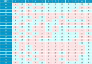 清宫表可信度高不高 清宫表的月份是阳历还是农历