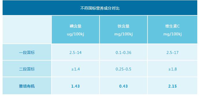 美版雅培有机1段和2段区别 美版雅培有机1段和2段营养不同