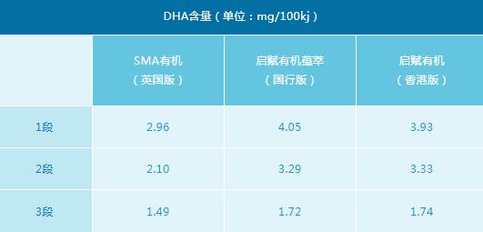 惠氏英国版SMA有机奶粉怎么样 惠氏SMA有机系列和启赋哪个好