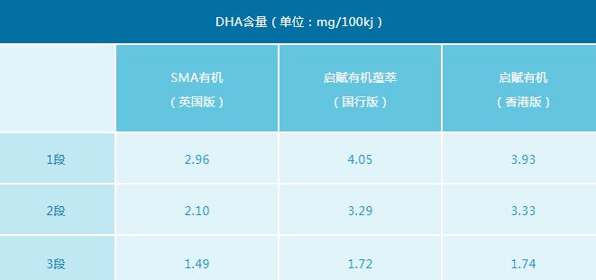 启赋有机香港版和国行版区别 启赋有机奶粉原料区别