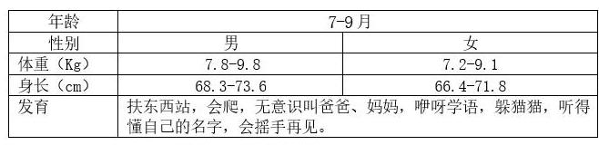 7-9个月宝宝生长发育特点 7-9个月宝宝发育标准