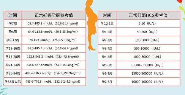 孕酮值是多少代表胎儿发育好 hCG和孕酮的正常范围数据是多少