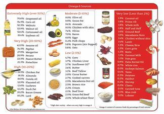 孩子吃什么成分的油最健康 孩子吃的油成分分析