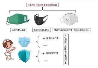 医用外科口罩的正确戴法是什么 医用外科口罩使用时要注意什么