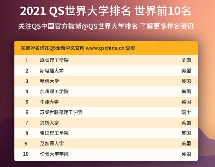 世界前100大学中国有几所 2021QS世界大学排名
