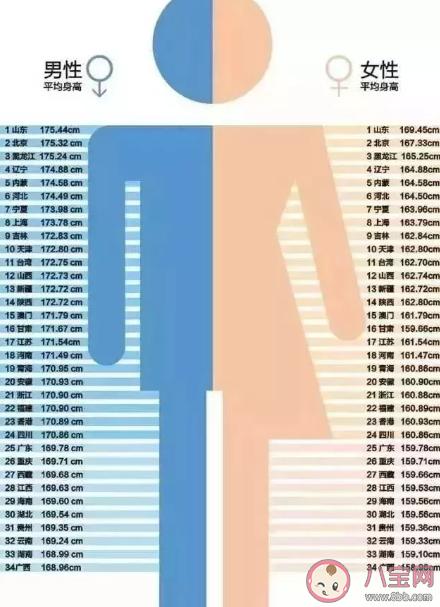 2020年1-12岁男女孩最新身高标准表 男女孩身高对照表