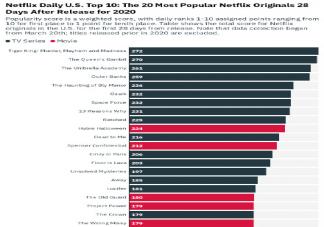 2020Netflix年度热门影视榜单排行 Netflix年度热门影视盘点