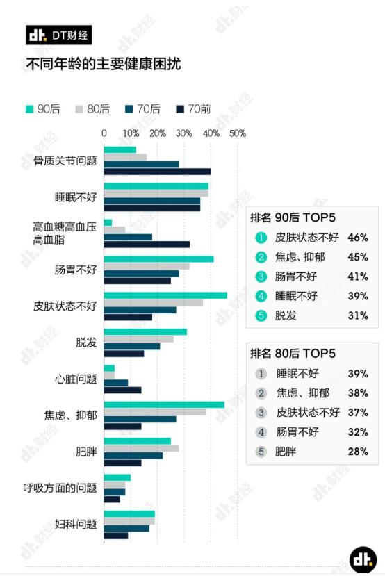 上海白领体检异常率99%是真的吗 90后的五大健康困扰是什么